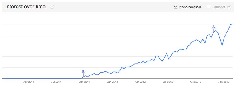 Interest from Google