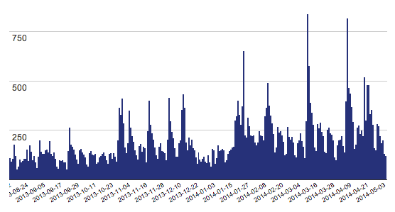WP Job Manager download stats growth